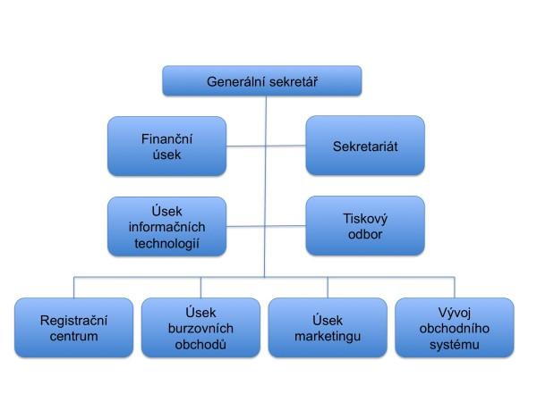 Organizacni schema